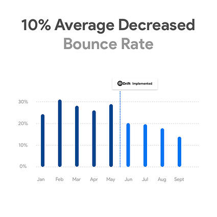 10% Avg Decreased Bounce Rate with Drift Chat Bots & SmartAcre