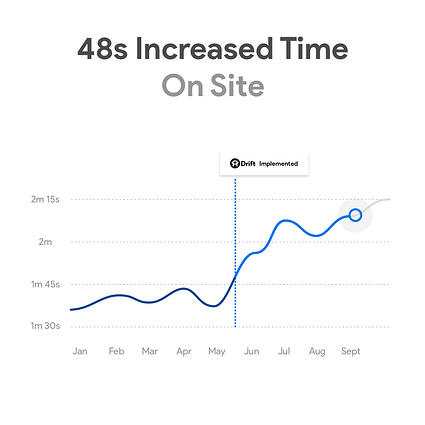 48sec Increased Time On Site with Drift Chat Bots & SmartAcre