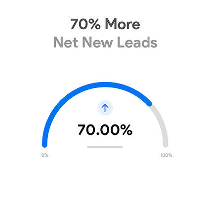 70% more net new leads
